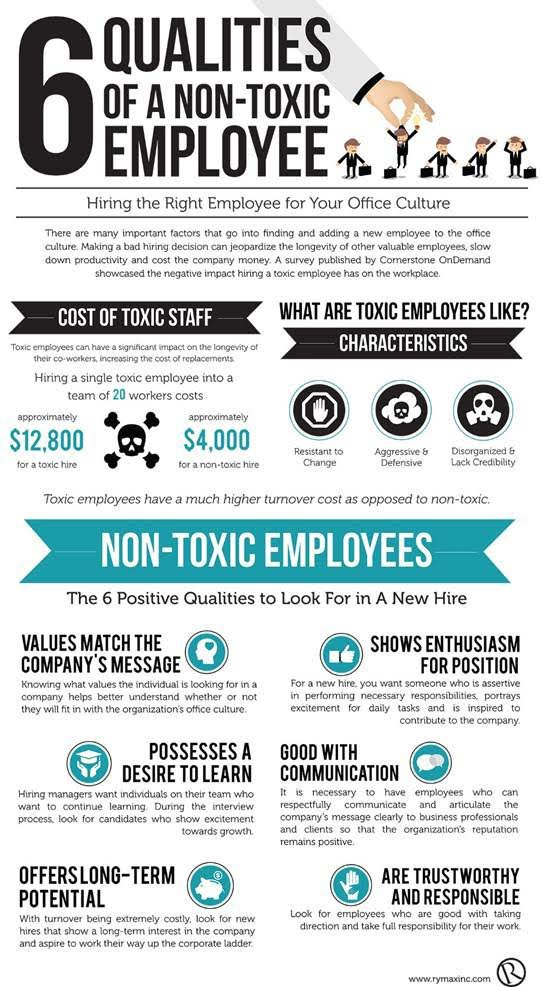 КакРаспознатьЯдовитогоСотрудника - Уволить нельзя оставить. Три типа сотрудников, которые отравляют вашу компанию уже сегодня