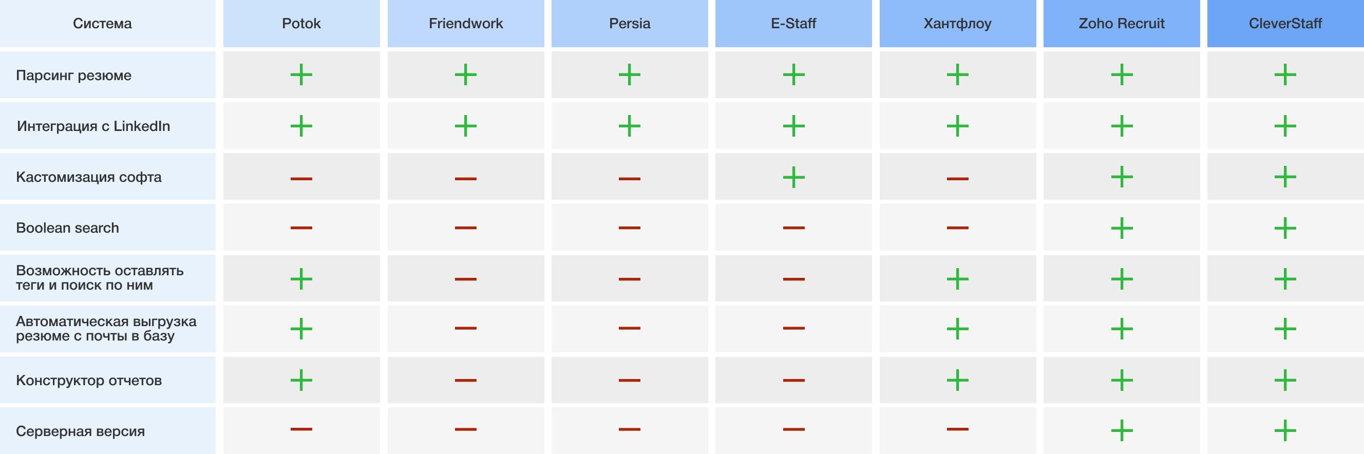 Frame - Как выбрать идеальный софт для рекрутинга? Сравнение систем