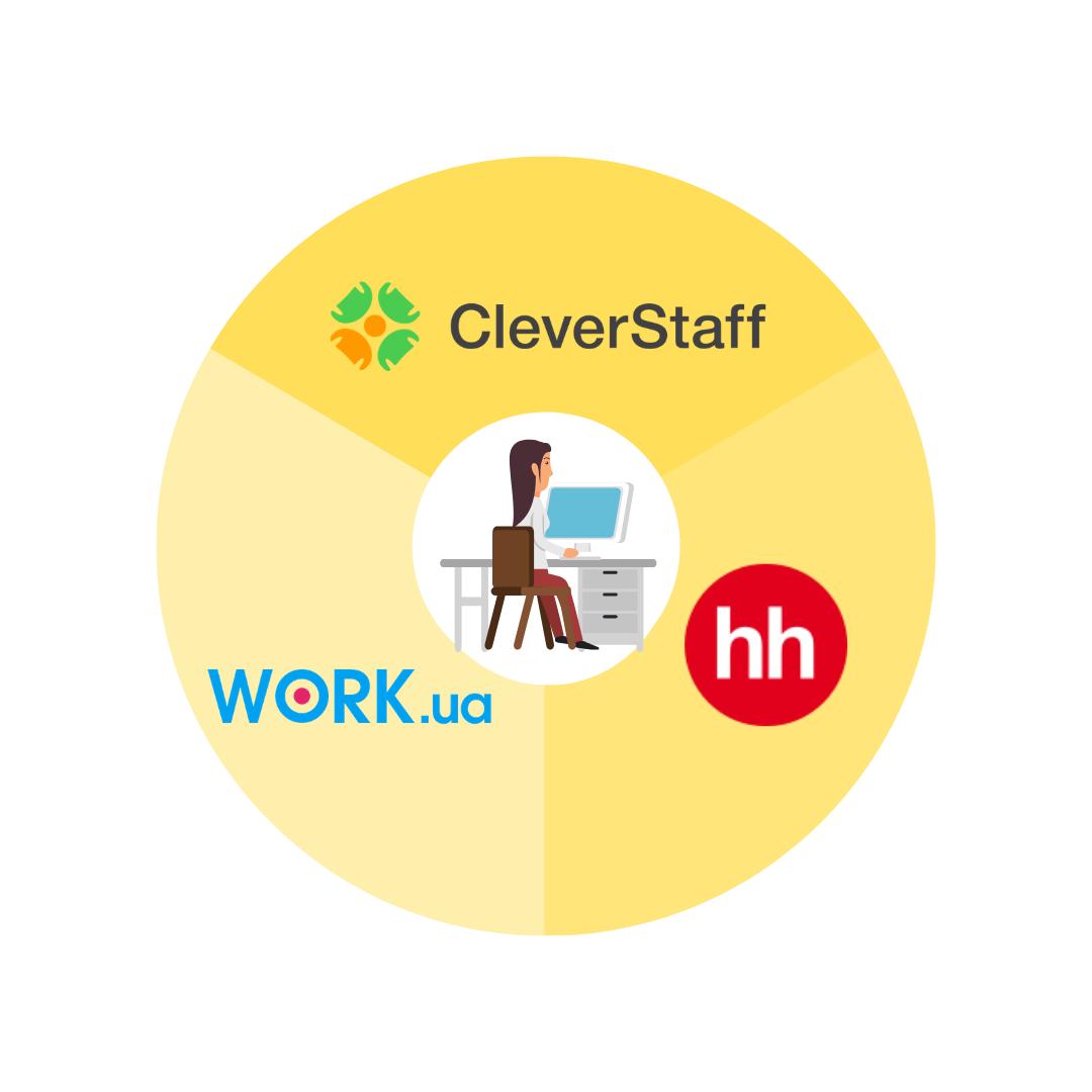 work.ua  - Новые возможности системы CleverStaff - интеграция с HeadHunter и Work.ua