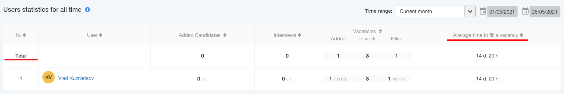 statistika - Доработки отчётов в CleverStaff