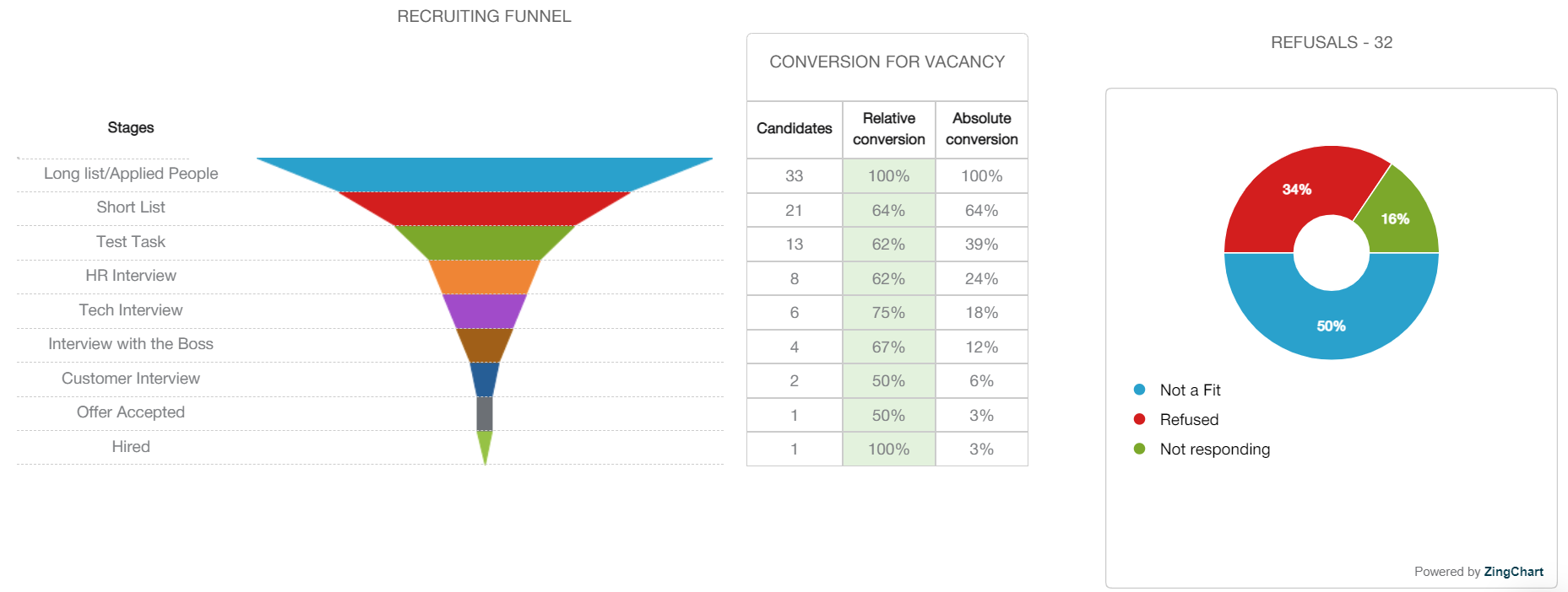 voronka 2 2 - Refusal reasons in the Vacancy report and other improvements