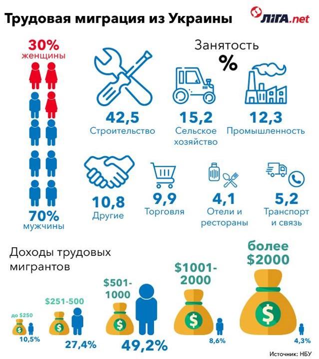 трудова міграція з України