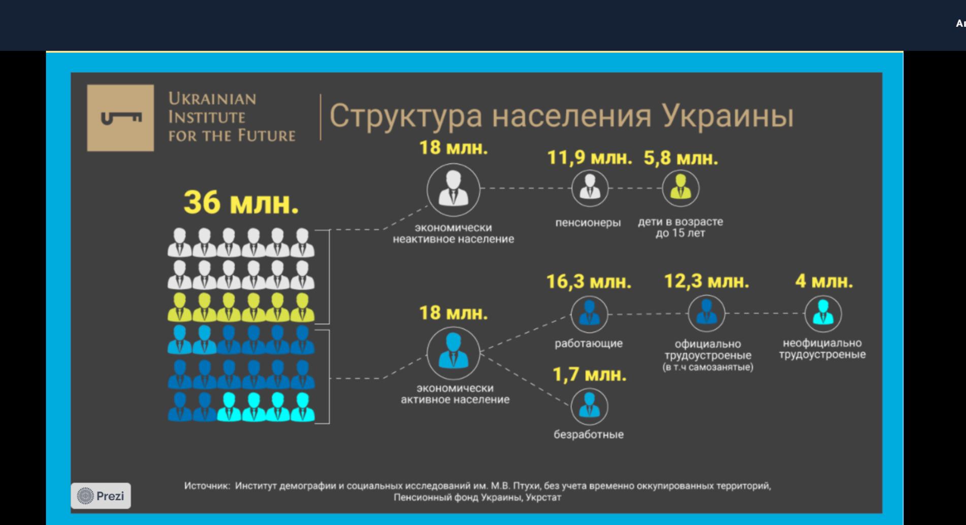 структура населення України